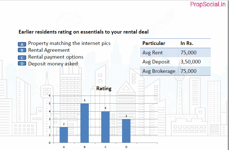 Details like average rent, how other tenants opinion of different facilities